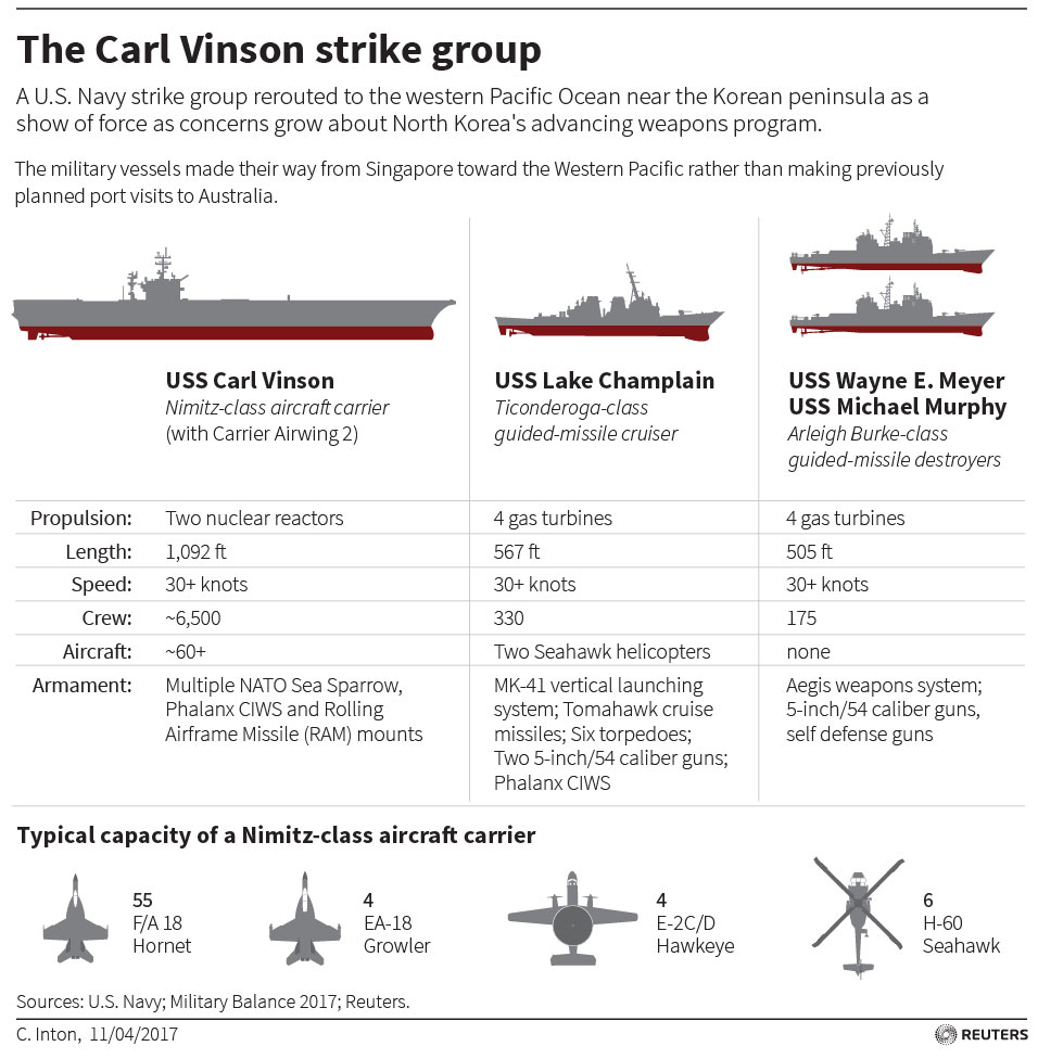 The Carl Vinson strike group
