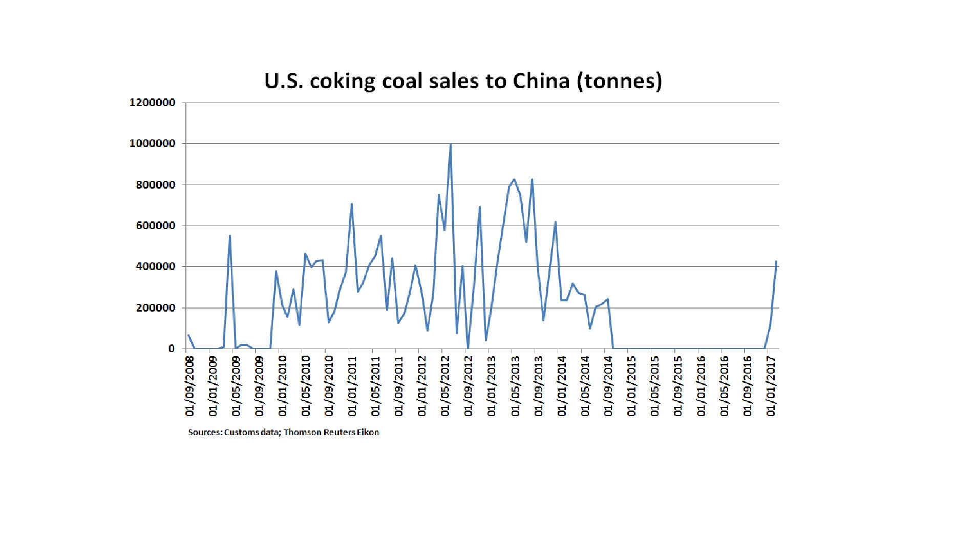 U.S. coking coal exports to China