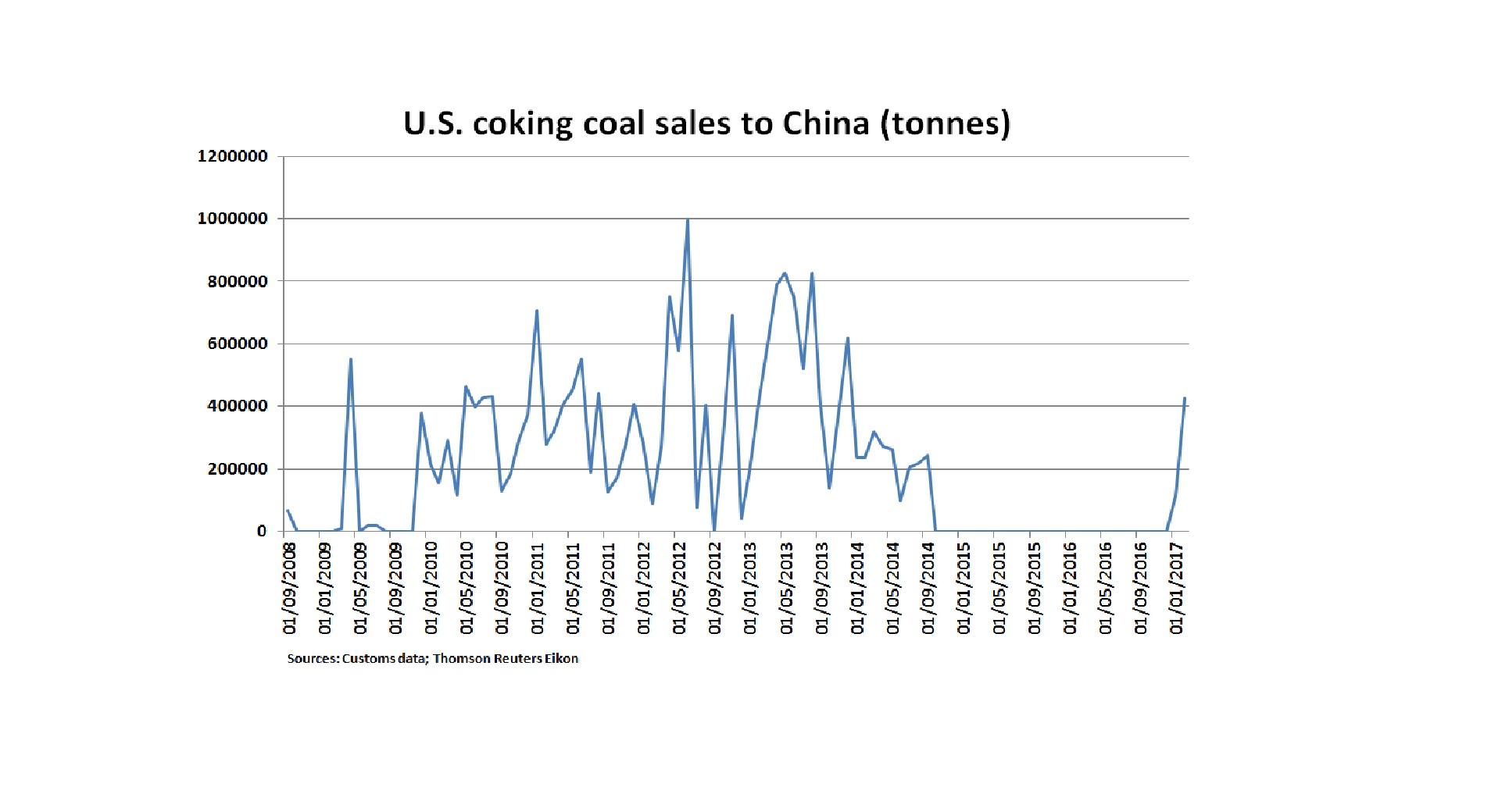 U.S. coking coal exports to China