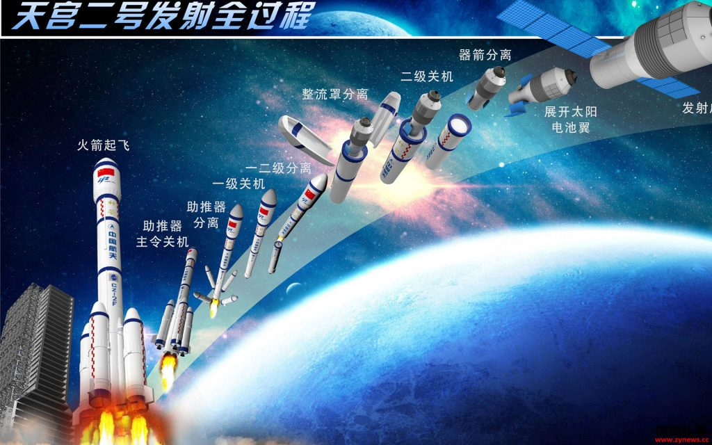 Tiangong 2 stages