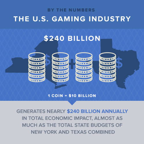 Figures behind the US gaming industry