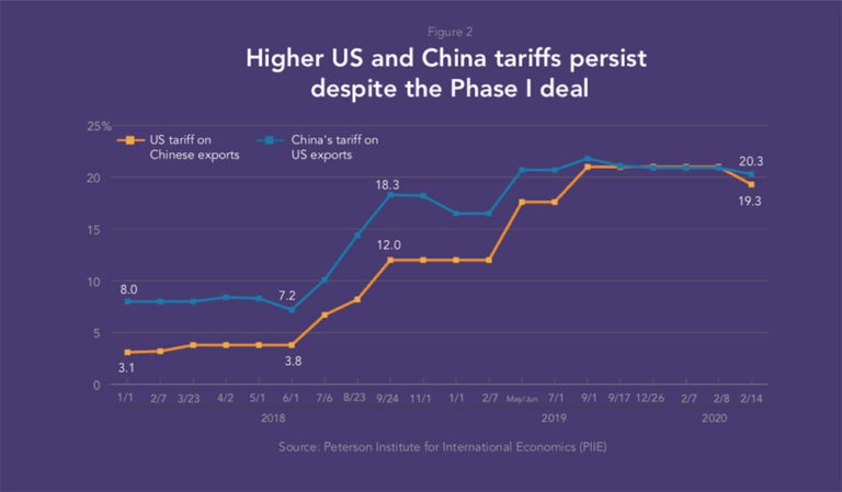 us-china-tariffs-pesist-despite-the-phase-I-deal