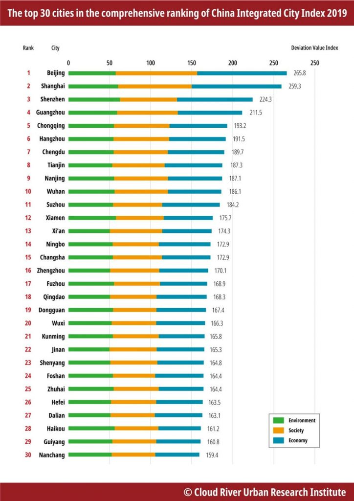 China Integrated City Index 2019